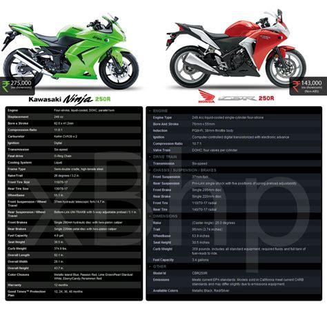 Knalpot Cbr 250r Cbr 250 R25 Mt25 250fi Abs 250r r15 vs cbr 250 race autos weblog