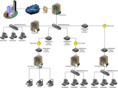 home lan network design fiber optic lan network design from versitron since 1958