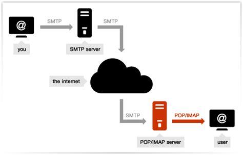 porta posta in uscita smtp e pop3 server mail smtp provider di servizi smtp