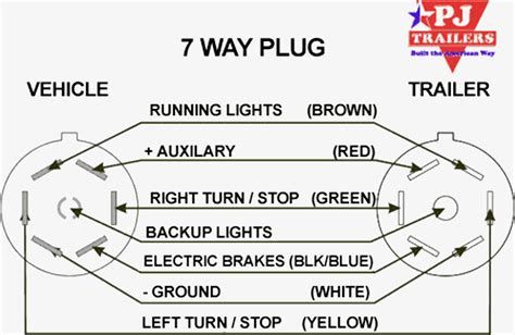 7way rv trailer connector wiring diagram etrailer wiring