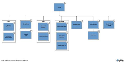 make a web diagram site diagram website design