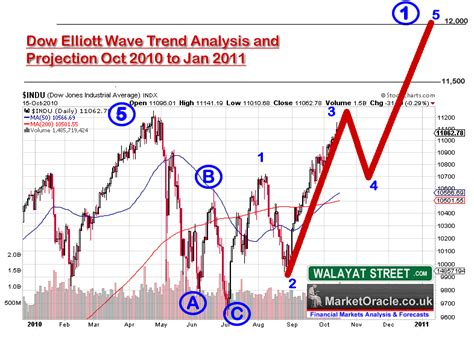 stock pattern theory stocks stealth bull market and elliott wave theory
