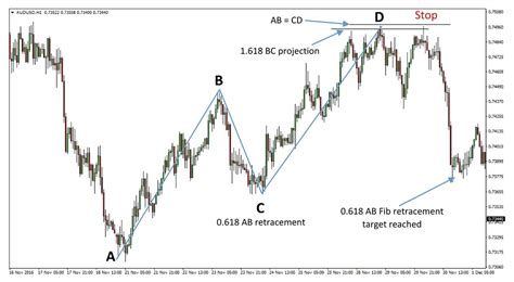 abcd pattern in forex introduction to harmonic trading and the abcd pattern fx