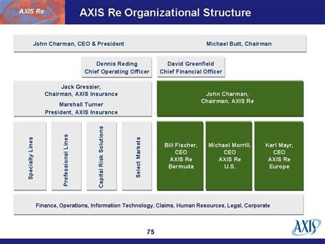 jack gressier chairman axis insurance marshall turner