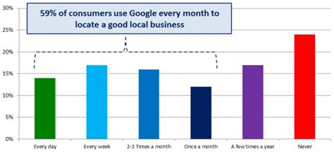Us Search For Data How Do Users Search For Local Businesses Tipping Point