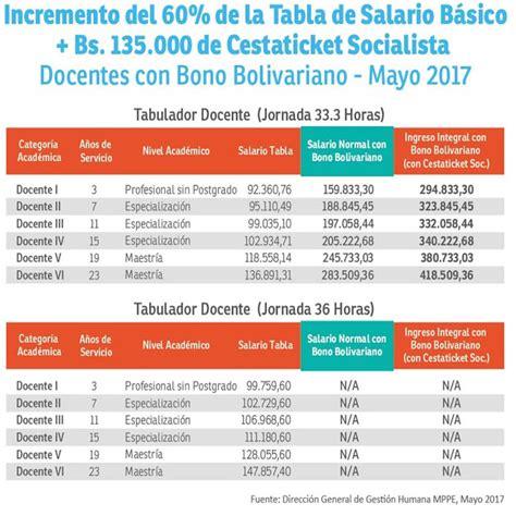 salario minimo a partir de 01 de mayo del 2016 enterate ya tabulador salario docentes del mppe a partir