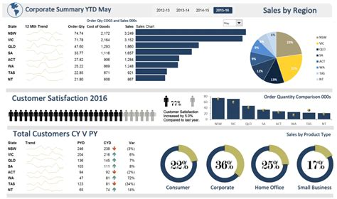 Top 10 Best Excel Dashboard Templates Templates Guider Simple Dashboard Template