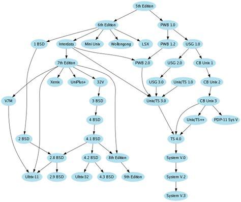 graphviz layout download graphviz linux 2 38 0