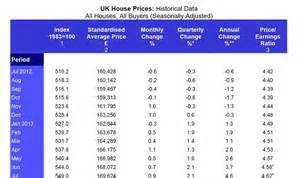 5 new year price house prices increase at fastest rate since 2010 as cost