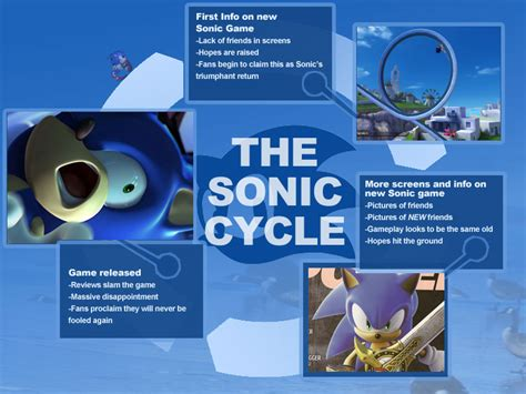 Sonic Meme - the sonic cycle know your meme