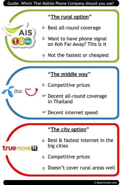 company mobile phone guide which thai mobile phone company should you use