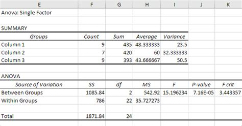 anova in excel easy excel tutorial