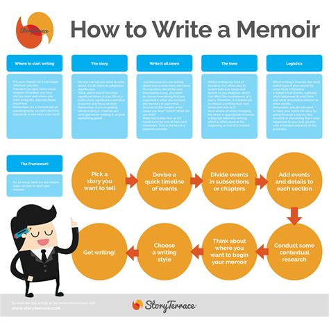 How To Write A Memoir Story Terrace Writing A Memoir Template