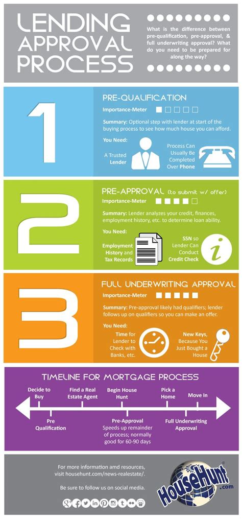 buying a house mortgage process 25 best ideas about home buying process on pinterest