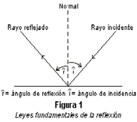 imagenes de reflexion geometria optica geom 233 trica y ondulatoria monografias com