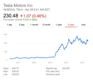 Tesla Stock Valuation Tesla Stock Surges On Storage Speculation Energy Storage