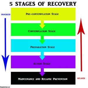 Addiction Detox Process by The 5 Stages Of Recovery From Addiction The Watershed