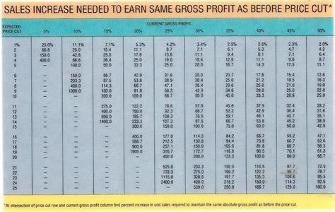 margin vs markup table discount impact on profit margin salespodder because