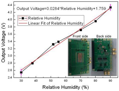 graphene capacitor sensor graphene capacitor sensor 28 images advanced nox sensors for mechatronic applications