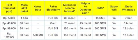 paket internet murah indosat indosat im3 internetan 1 bulan 13gb up to 7 2 mbps