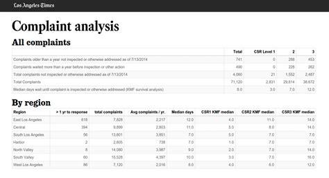 django queryset tutorial github datadesk django for data analysis nicar 2016 so