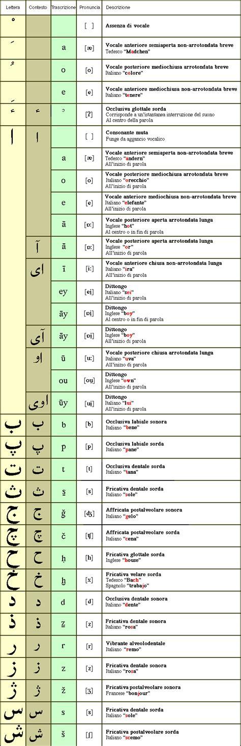 letteratura persiana elementi di lingua persiana pä rsä â nuova storia