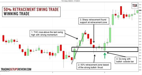 swing trade 50 retracement swing trading strategy trading setups review