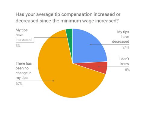 minimum wage rise the impact of minimum wage increases on restaurants tipping
