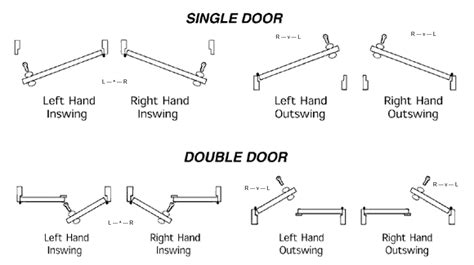 right or left swing door how do you determine if a door is right handed rh or