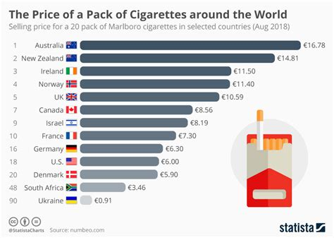 chart the price of a pack of around the world statista