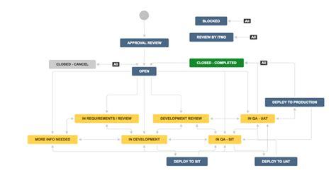 jira software development workflow user story workflow for jira atlassian marketplace