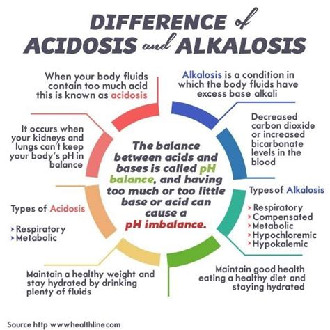 welcome difference between normal and difference of alkalosis and acidosis it is nursing and
