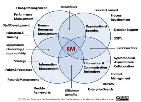 design knowledge management system content management in a knowledge management context