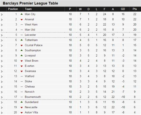 epl table this week epl table 2015 results top scorers highlights from week 10