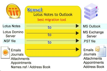lotus notes journal perform nsf to pst migration without damaging email