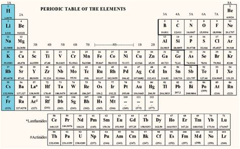 Periodic Table Labled by Periodic Table With Groups Labeled