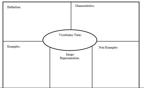 blank frayer model template best photos of blank frayer model pdf frayer model blank template frayer model vocabulary