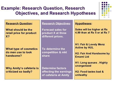 statement of research objectives marketing research process