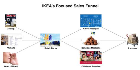 When Does Ikea Have Sales | does ikea ever have sales items you need to look for at