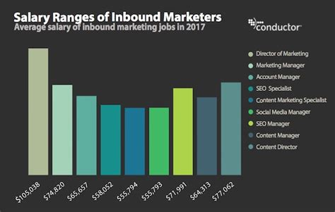 average salary of inbound content marketing and seo marketingprofs