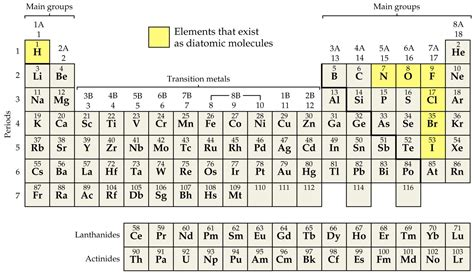 Periodic Table With Polyatomic Ions by Search Results For Table Of Elements With Polyatomic Ions