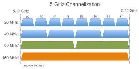 test connessione wifi speed test wifi quanto 232 veloce la connessione wireless