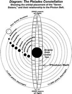 Proton Belt Nasa And Photon Belt Images