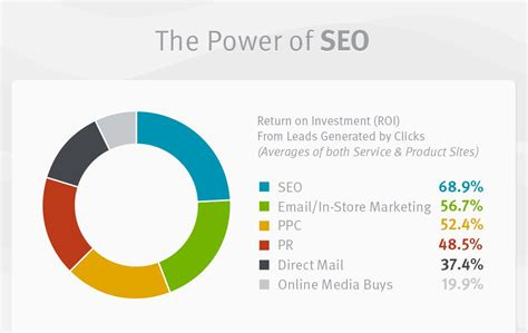 Seo Company 5 by 5 Tips To Follow When Finding The Right Seo Company