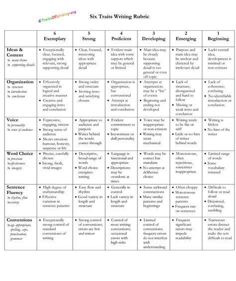 Letter Rubric 6 Traits Writing Rubric Jpg 1 069 215 1 275 Pixels Iteach Writing 6 Traits Writing