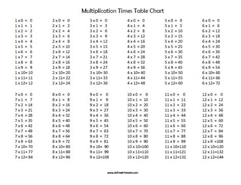 Times Table Printable by Multiplication Times Table Chart Free Printable Allfreeprintable