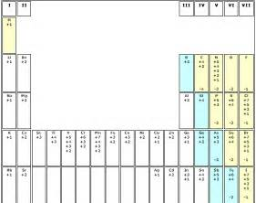 Oxidation Numbers Periodic Table Oxidation Numbers Chart Periodic Table With Oxidation
