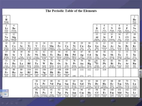 periodic table chemistry reference sheet