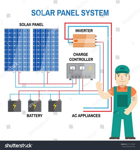 hooking up solar panels to house solar panel system renewable energy concept stock vector