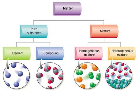 matter mixtures scienceinvestigators matter